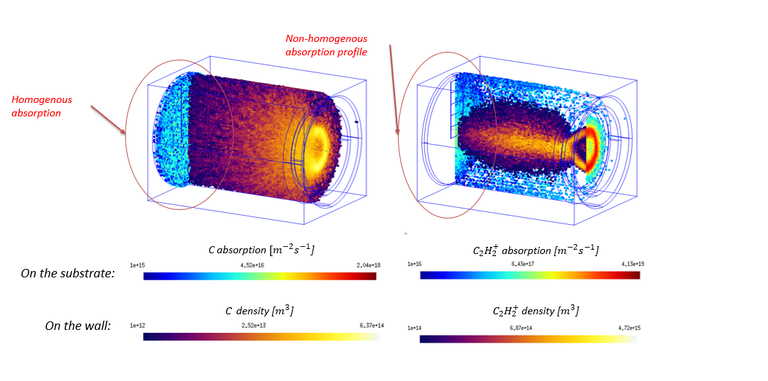 magnetron PECVD of a-C H films with acetylene precursor from PICMC simulations